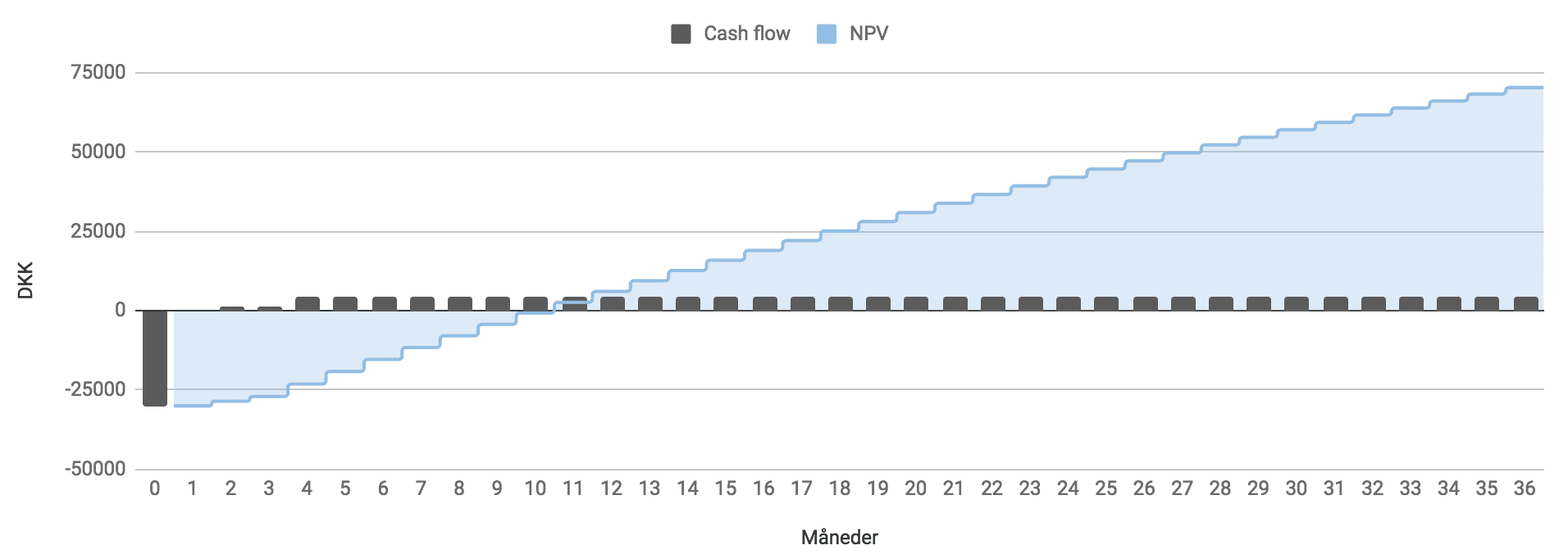 Cash Flow Linkbuilding
