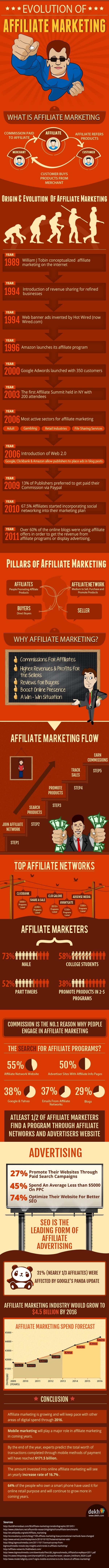 affiliate marketing infografik