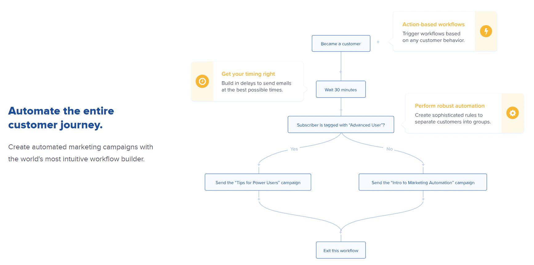 drip - perfekt system til at sende segmenterede e-mails