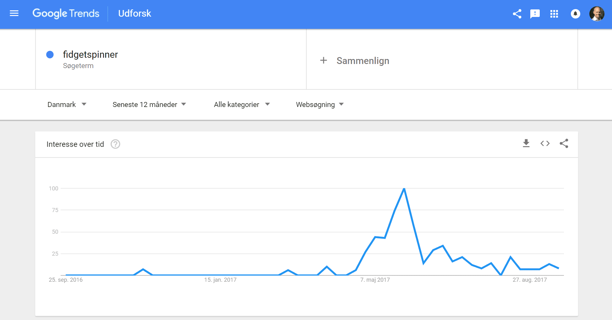 brug google trends som affiliate marketing tools