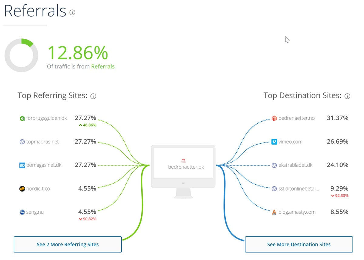 similarweb som affiliate tool